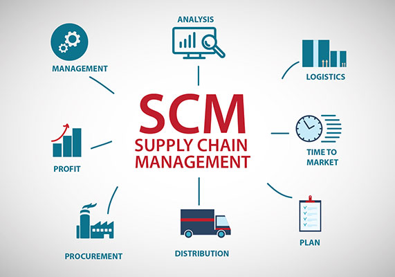 Supply Chain Management Software for SMEs, Best SCM Software ...